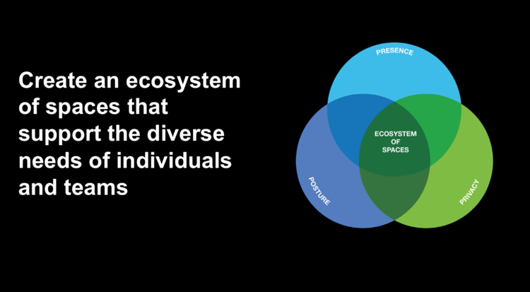 Employee-Engagement-Ecosystem-of-Space.png